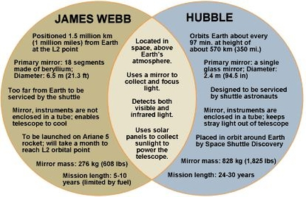 Tableau comparatif Hubble / JWST